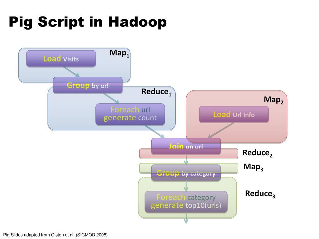 Pig Script in Hadoop