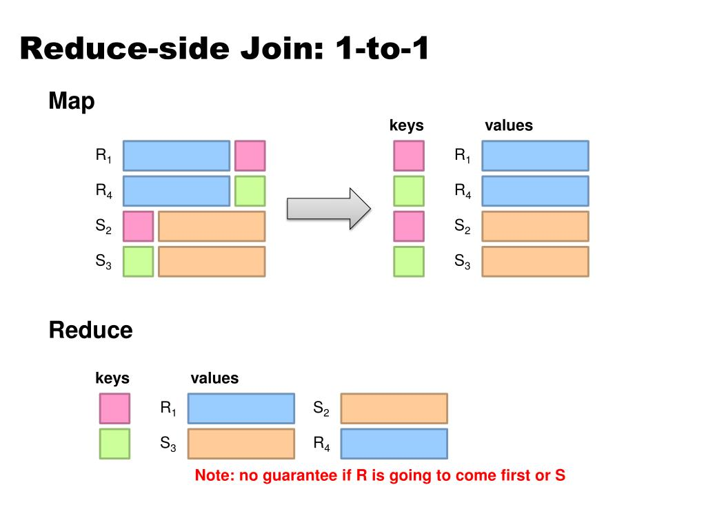 Reduce-side Join: 1-to-1