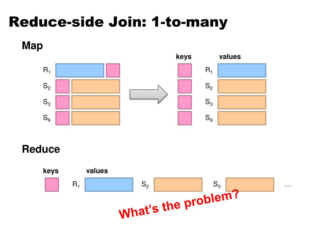 Reduce-side Join: 1-to-many
