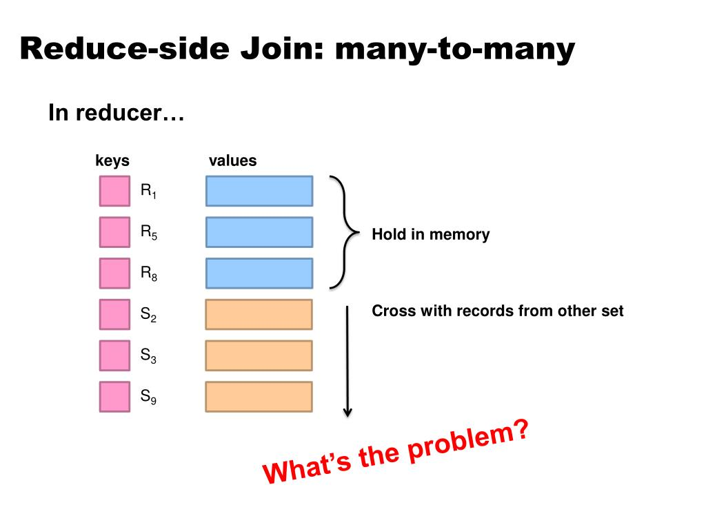 Reduce-side Join: many-to-many