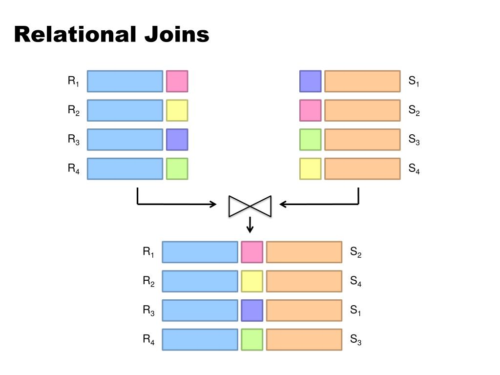 Relational Joins