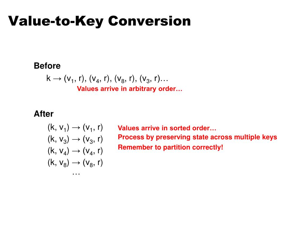Value-to-Key Conversion