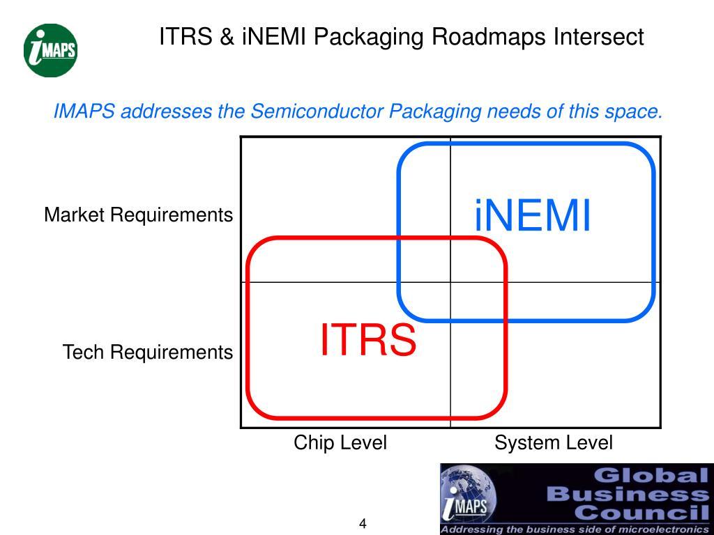 ITRS & iNEMI Packaging Roadmaps Intersect