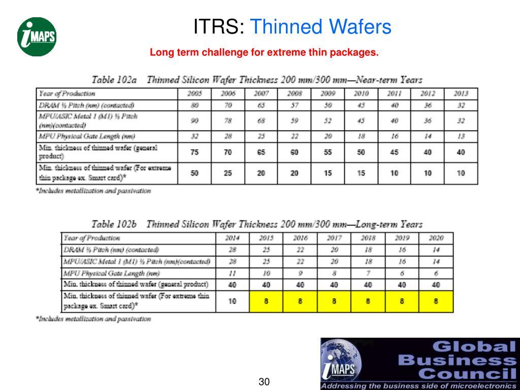 ITRS: