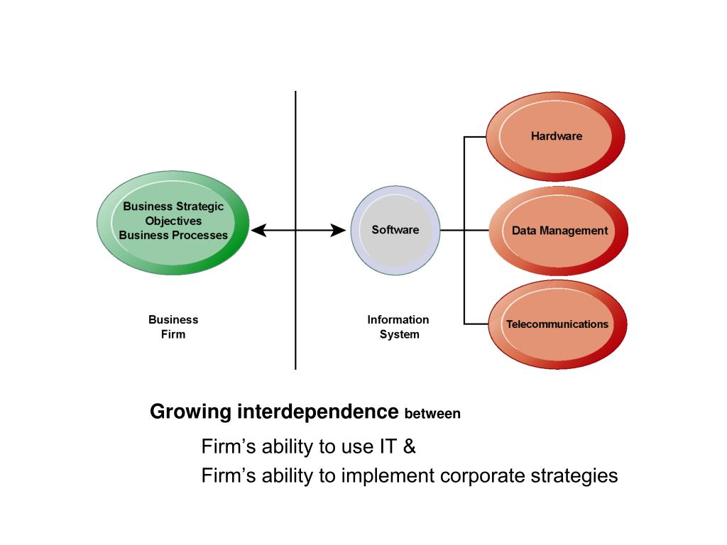 Growing interdependence