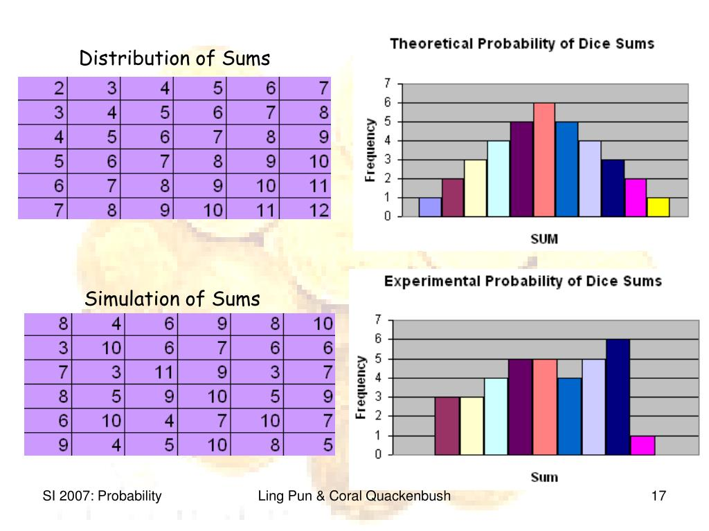 Distribution of Sums