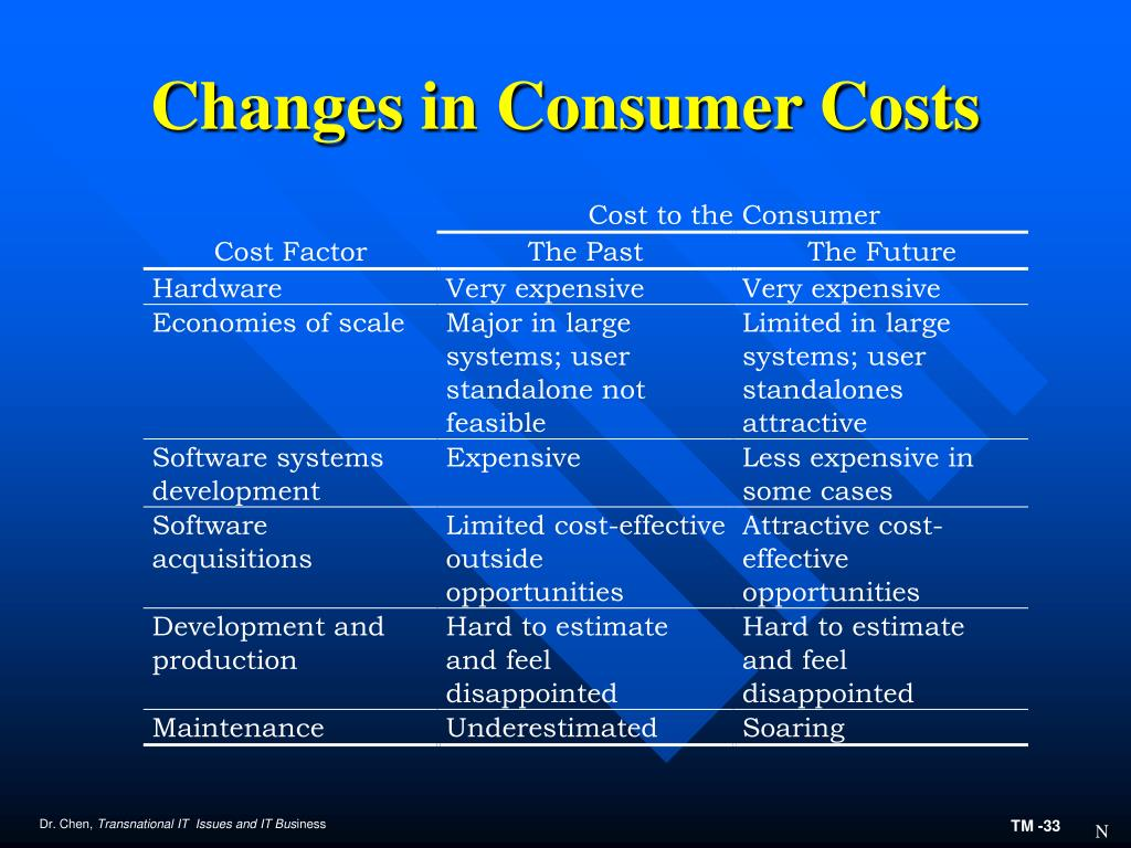 Changes in Consumer Costs
