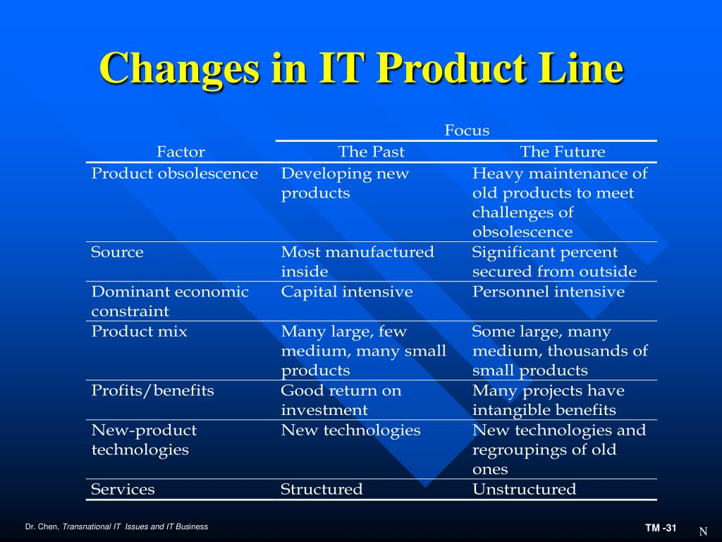 Changes in IT Product Line