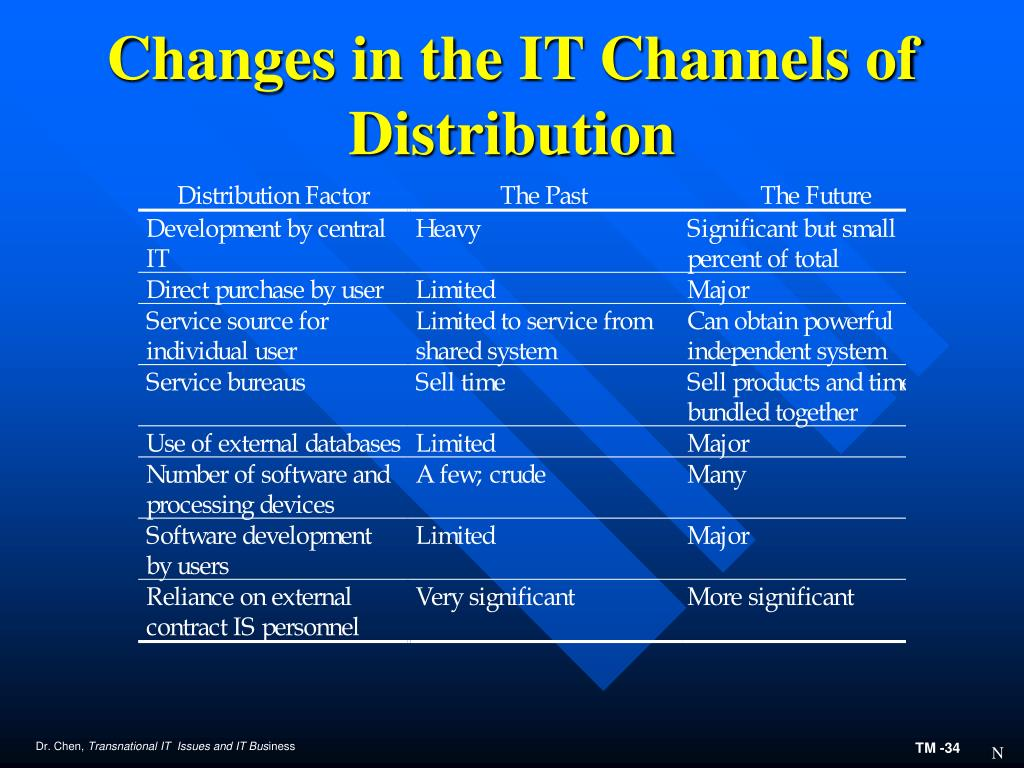Changes in the IT Channels of Distribution
