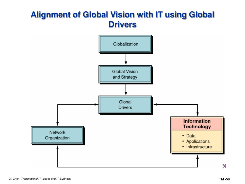 Alignment of Global Vision with IT using Global Drivers