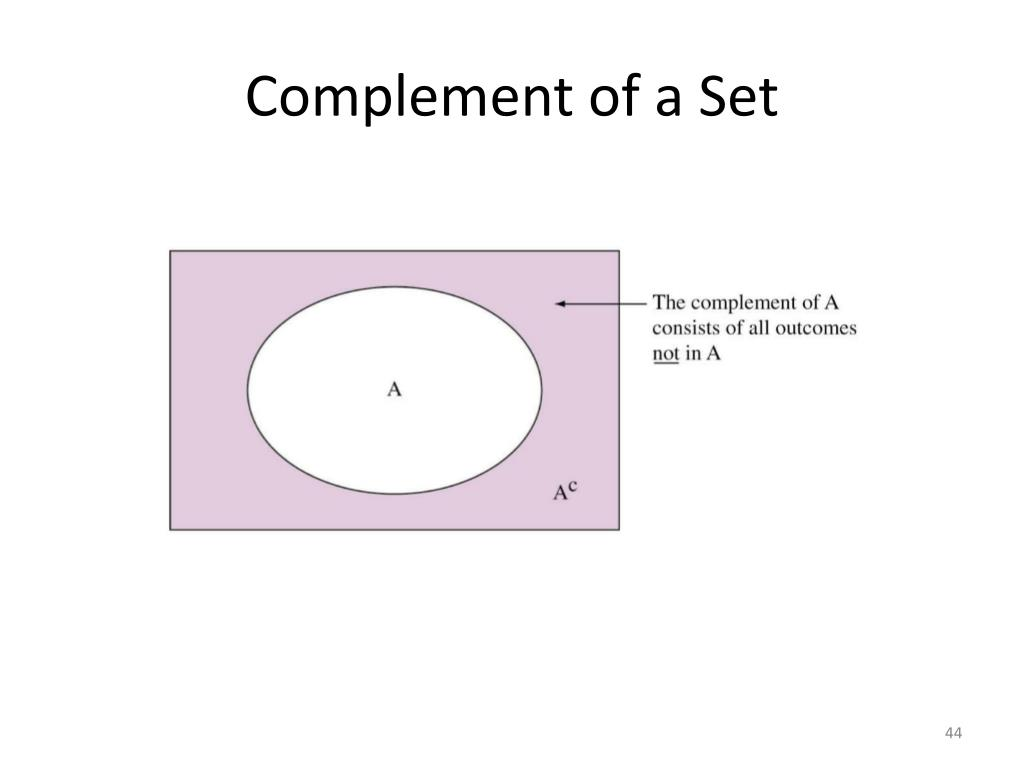Complement of a Set