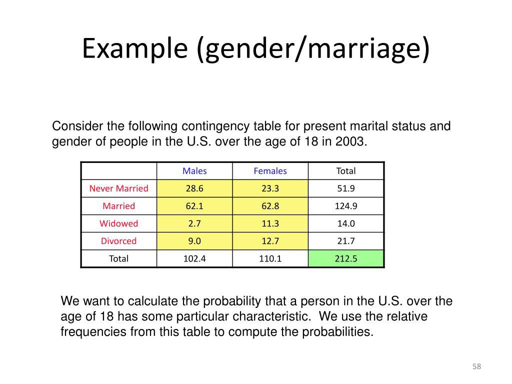 Example (gender/marriage)