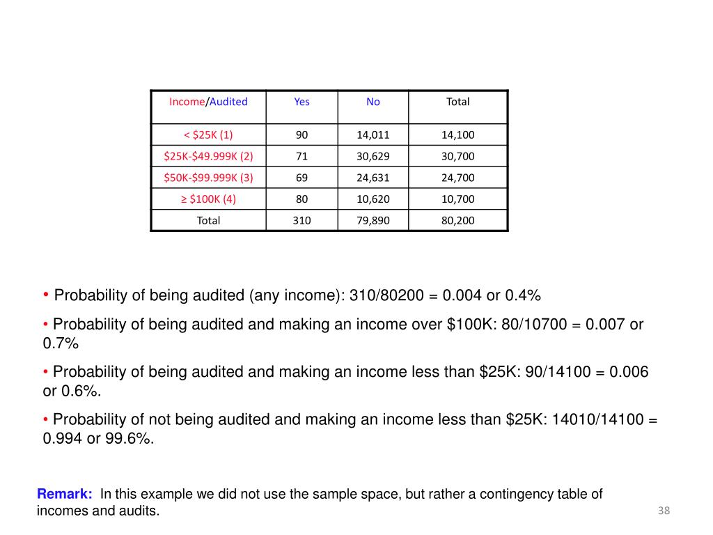 Probability of being audited (any income): 310/80200 = 0.004 or 0.4%