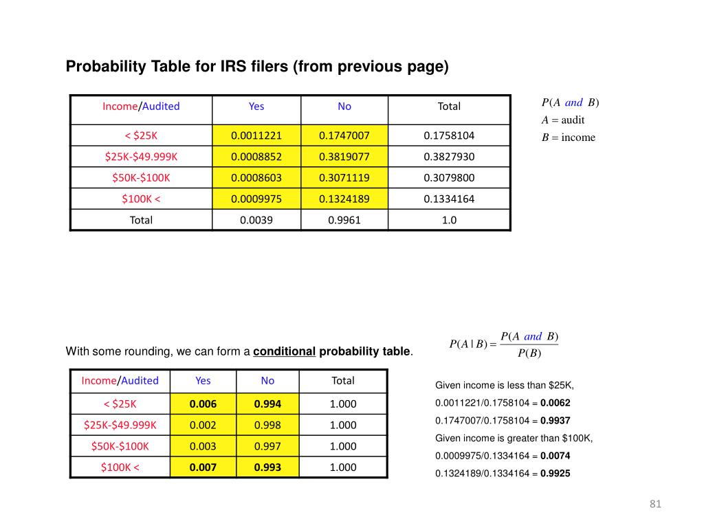 Probability Table for IRS filers (from previous page)