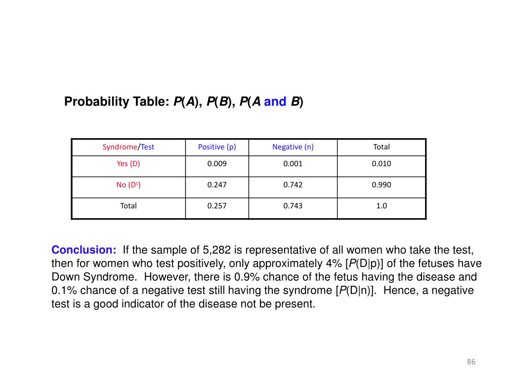 Probability Table: