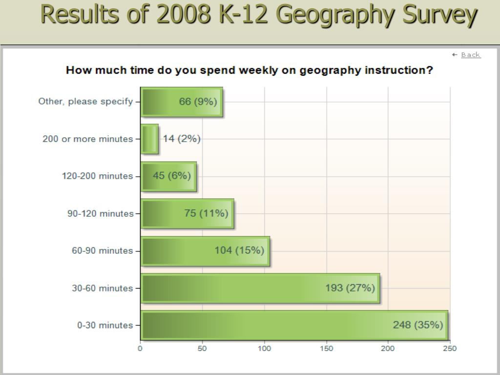 Results of 2008 K-12 Geography Survey