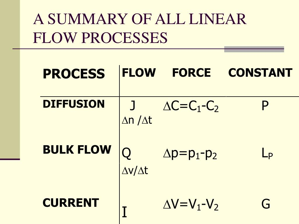 A SUMMARY OF ALL LINEAR FLOW PROCESSES