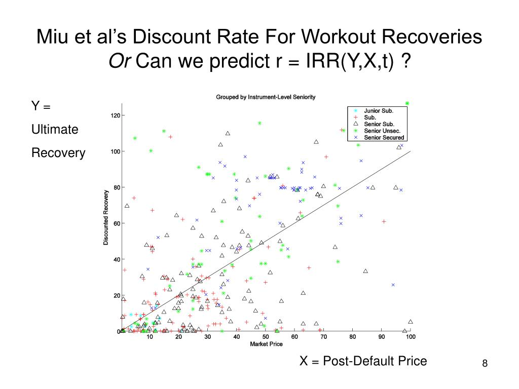 Miu et al's Discount Rate For Workout Recoveries