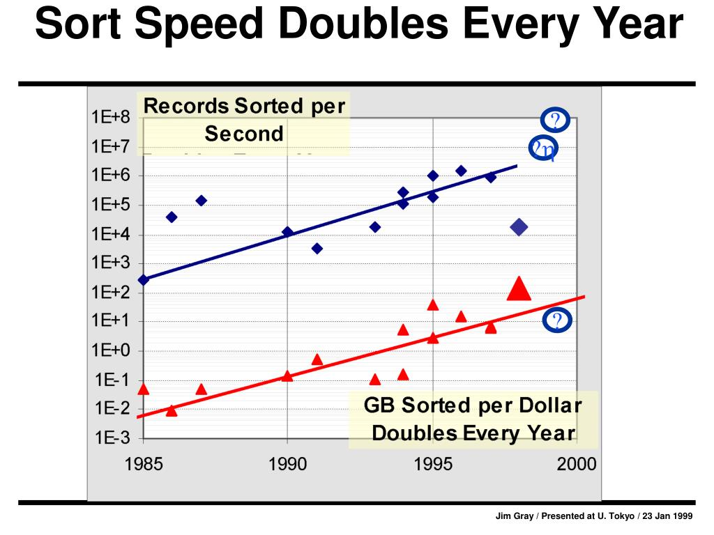 Sort Speed Doubles Every Year