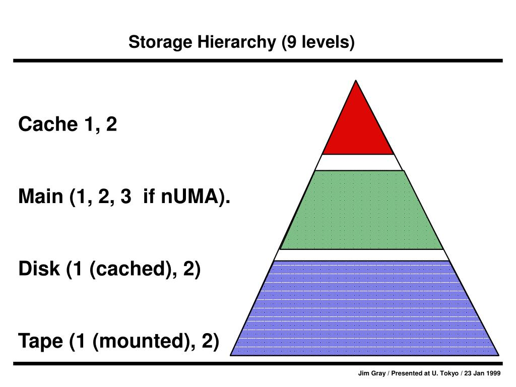 Storage Hierarchy (9 levels)