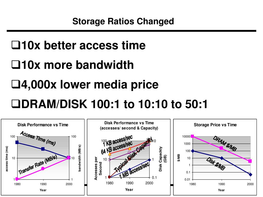 Storage Ratios Changed