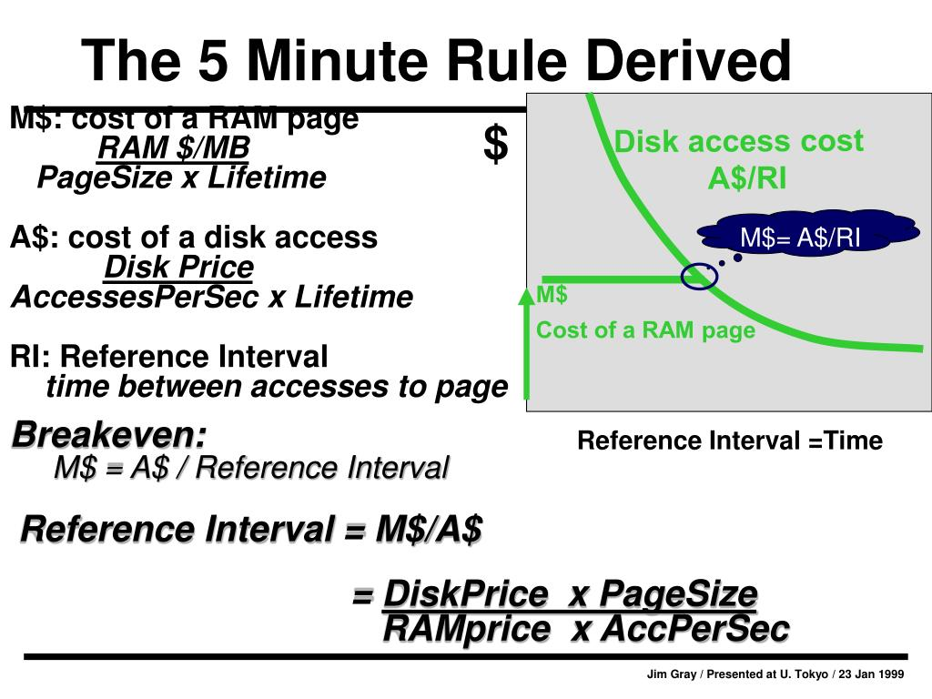M$: cost of a RAM page