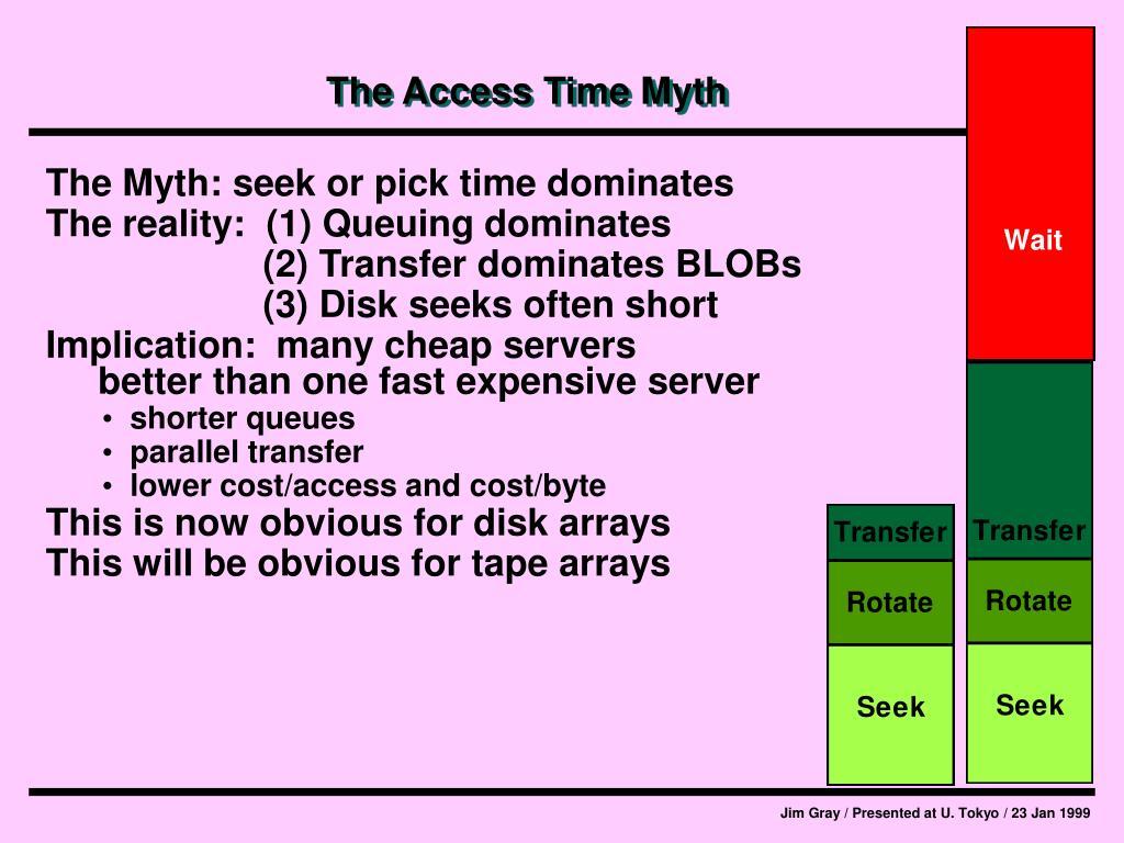 The Access Time Myth