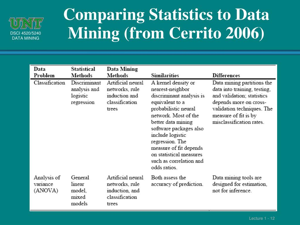 Comparing Statistics to Data Mining (from Cerrito 2006)