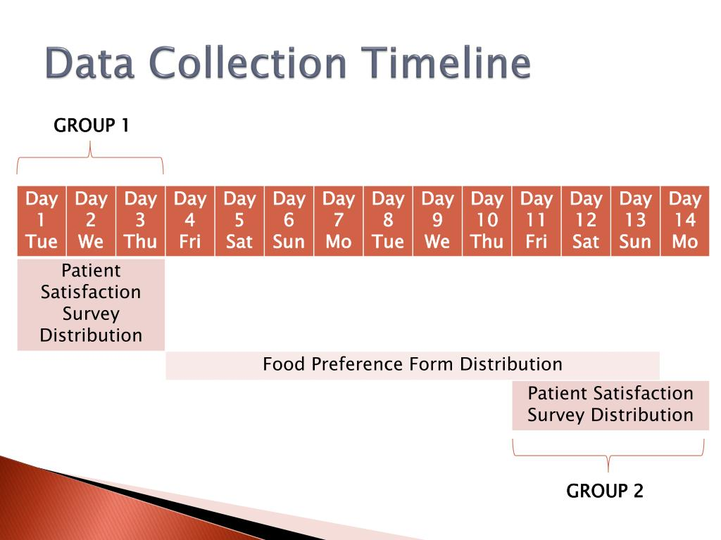 Data Collection Timeline
