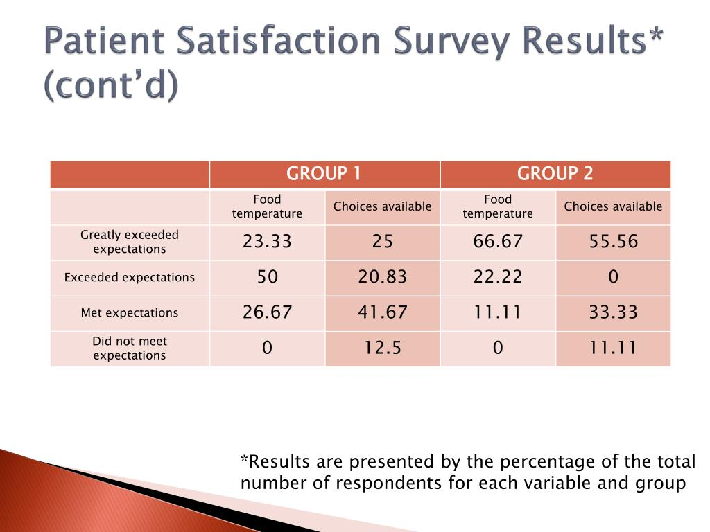 Patient Satisfaction Survey Results* (cont'd)
