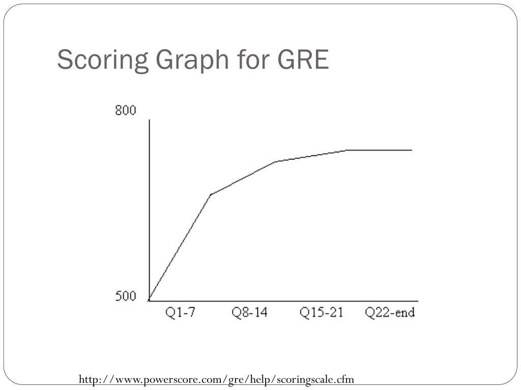 Scoring Graph for GRE