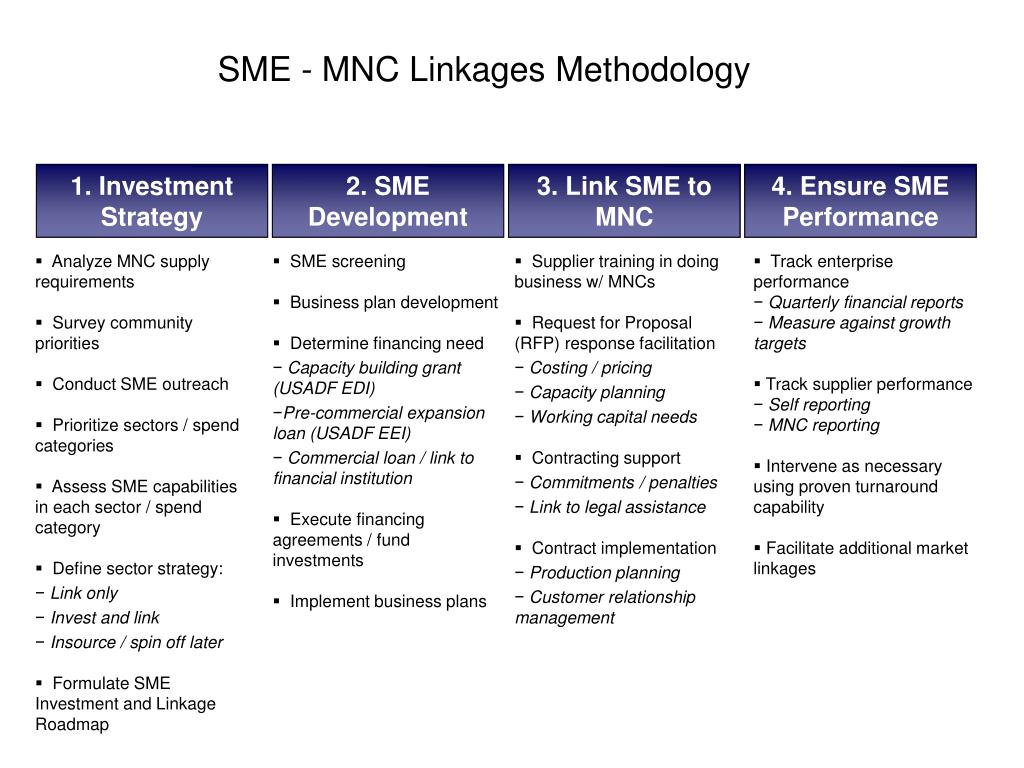 SME - MNC Linkages Methodology