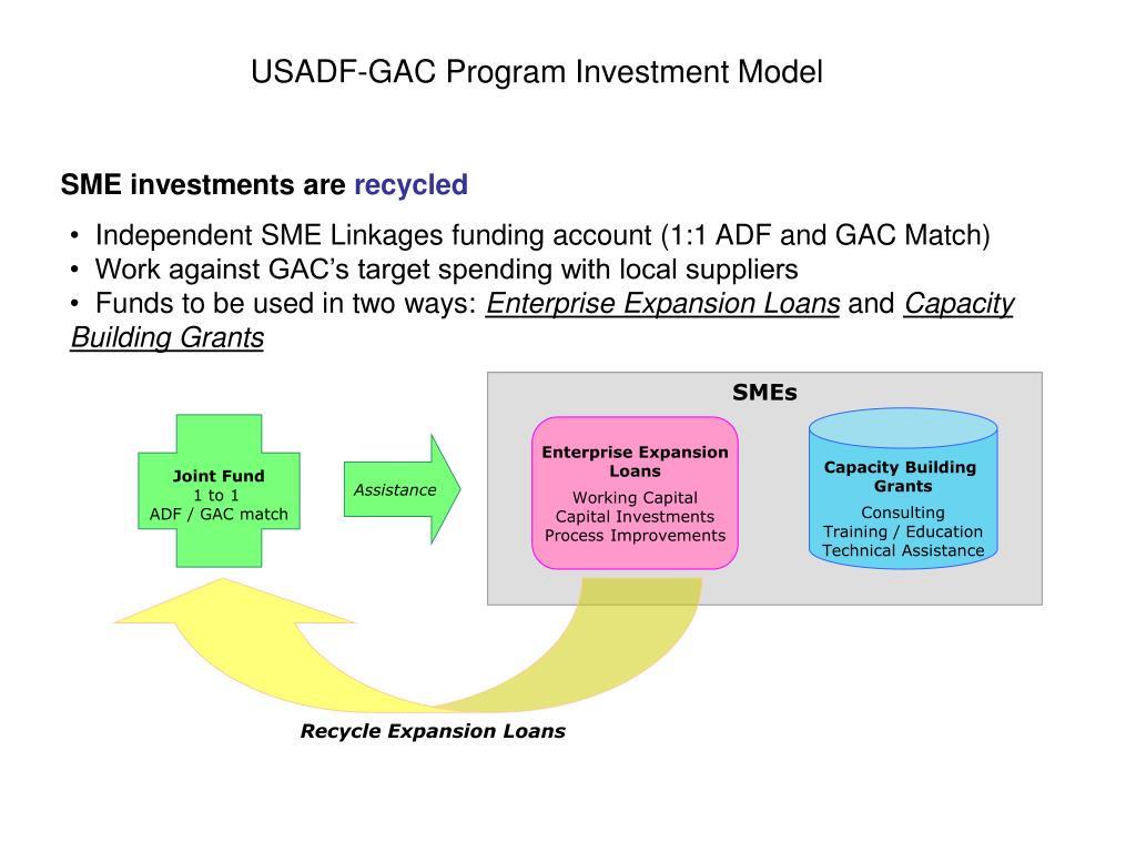 USADF-GAC Program Investment Model