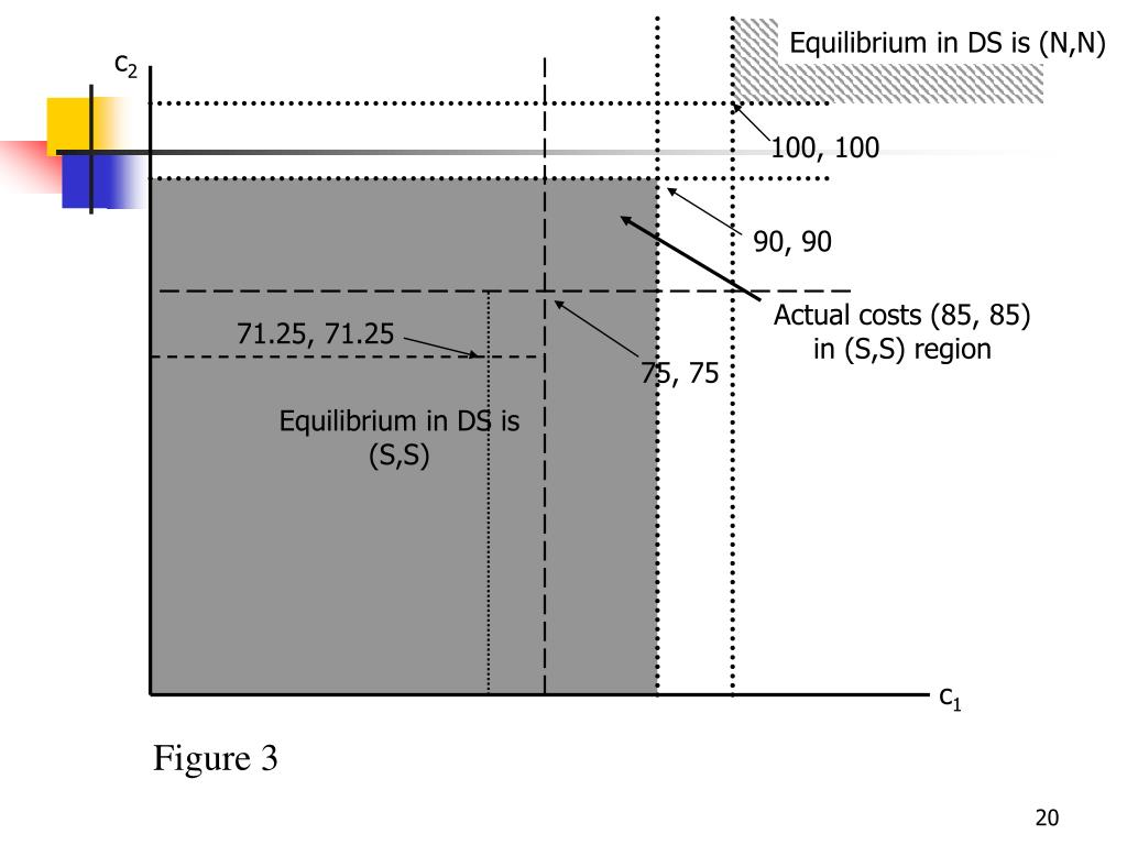 Equilibrium in DS is (N,N)