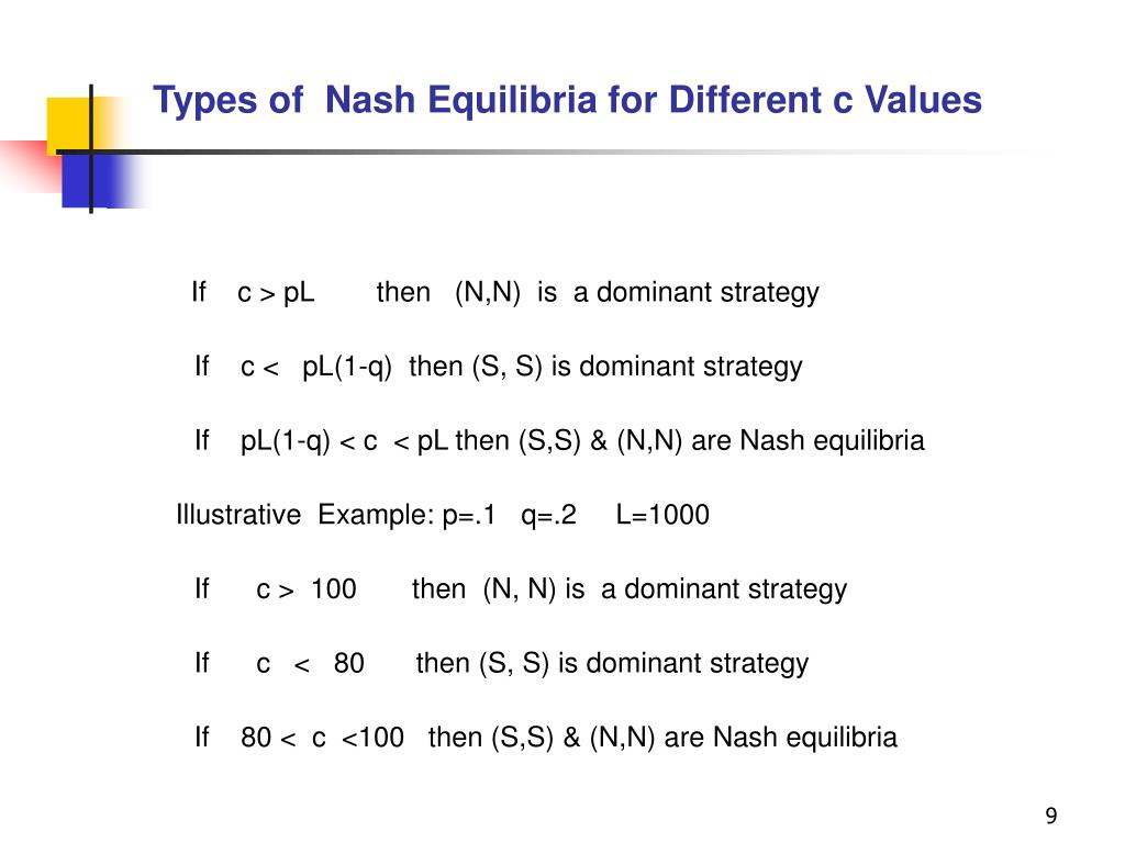 Types of  Nash Equilibria for Different c Values