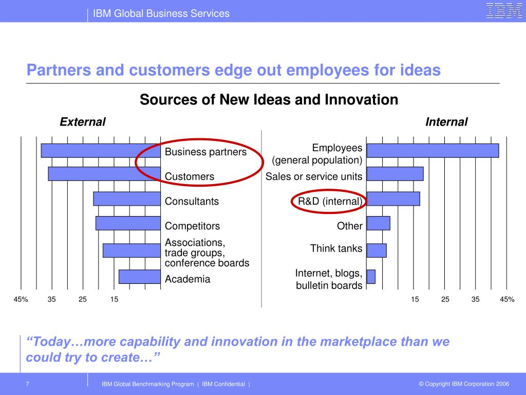 Partners and customers edge out employees for ideas