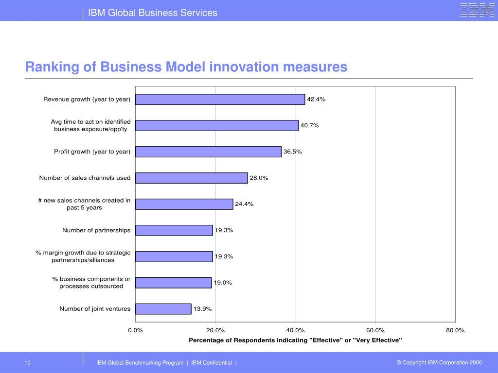 Ranking of Business Model innovation measures