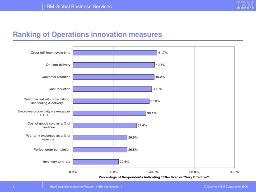 Ranking of Operations innovation measures