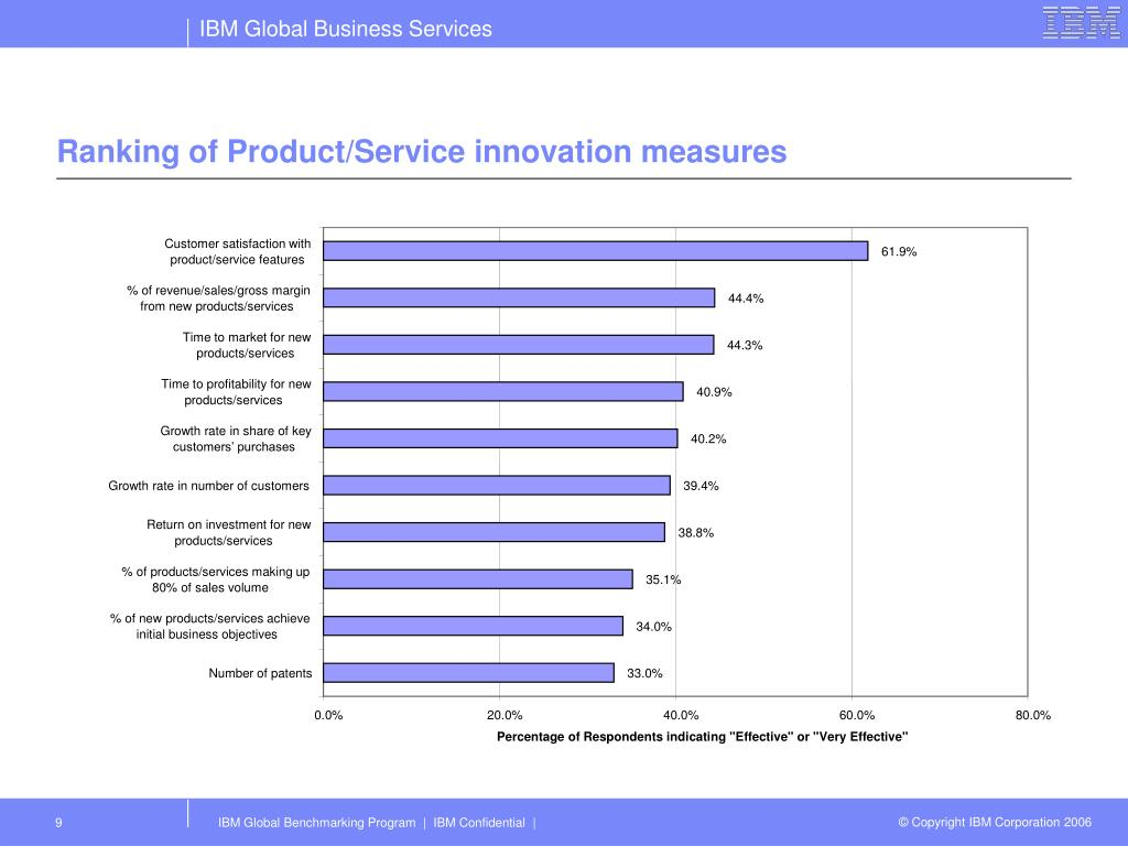 Ranking of Product/Service innovation measures