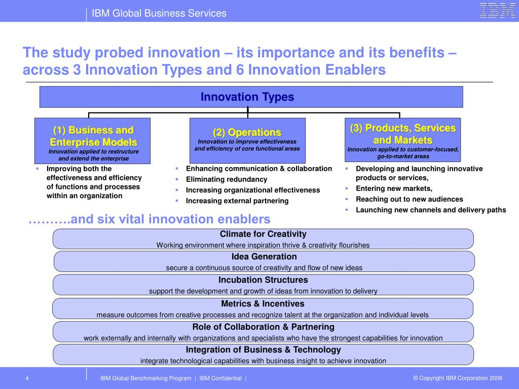 The study probed innovation – its importance and its benefits – across 3 Innovation Types and 6 Innovation Enablers