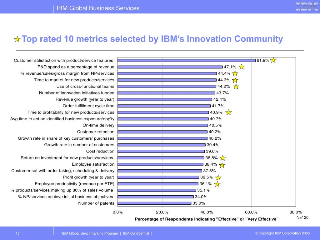 Top rated 10 metrics selected by IBM's Innovation Community