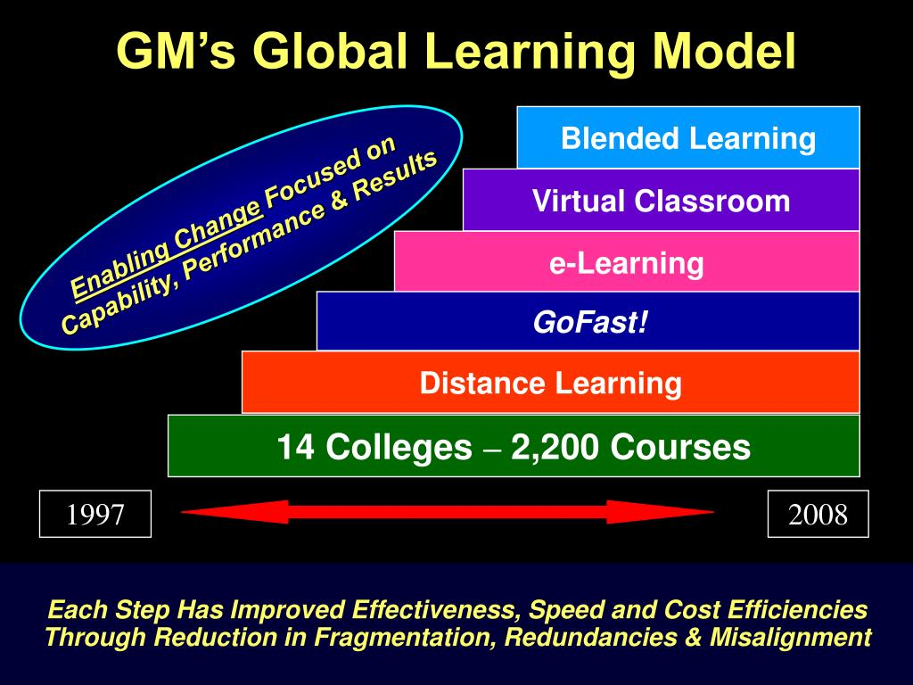 GM's Global Learning Model