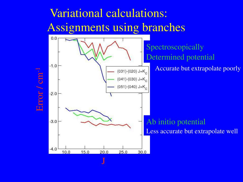 Variational calculations: