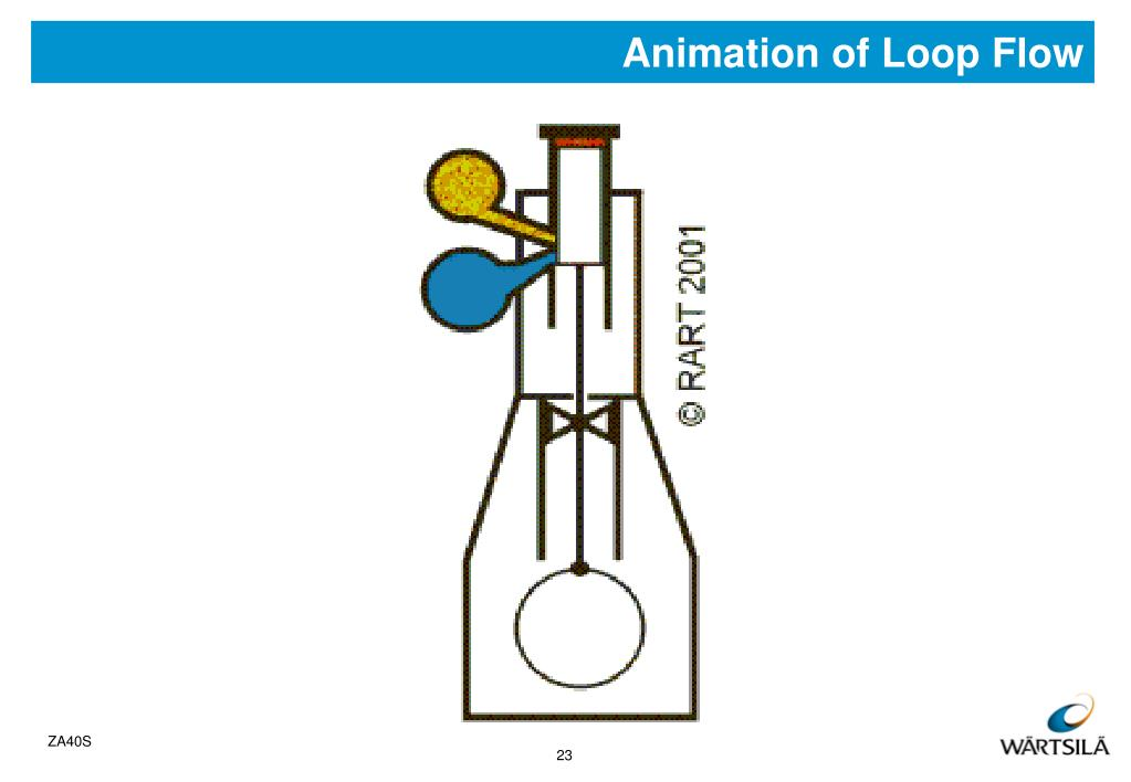 Animation of Loop Flow