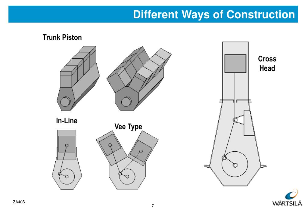 Different Ways of Construction
