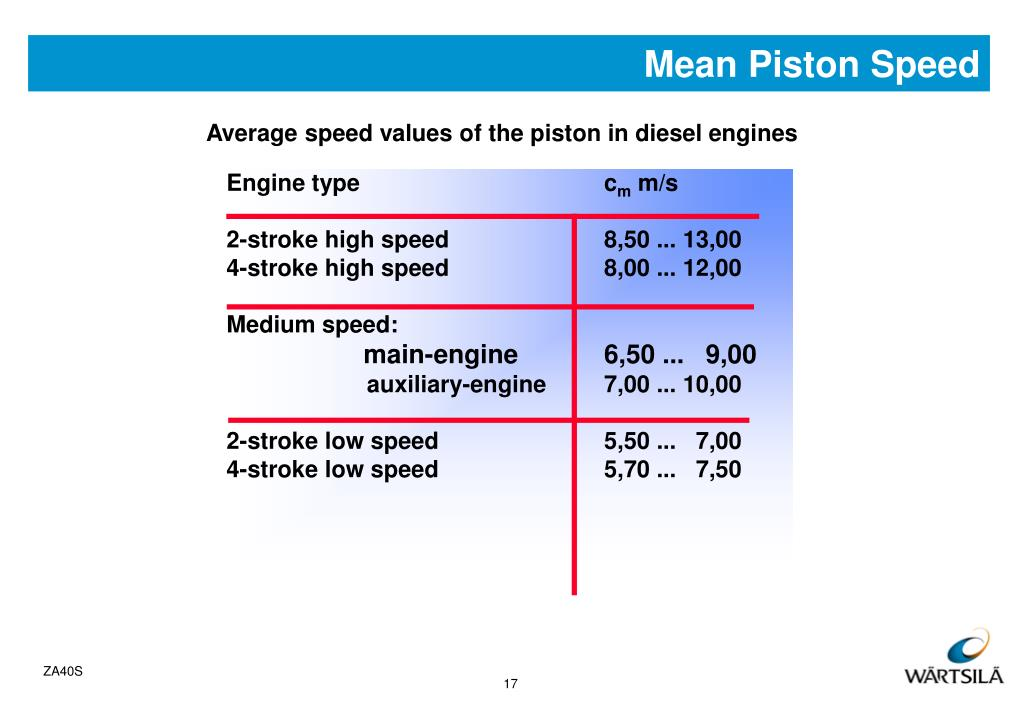 Mean Piston Speed