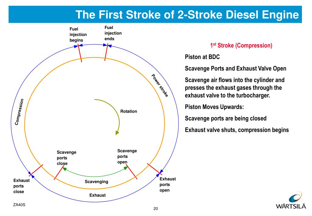 The First Stroke of 2-Stroke Diesel Engine