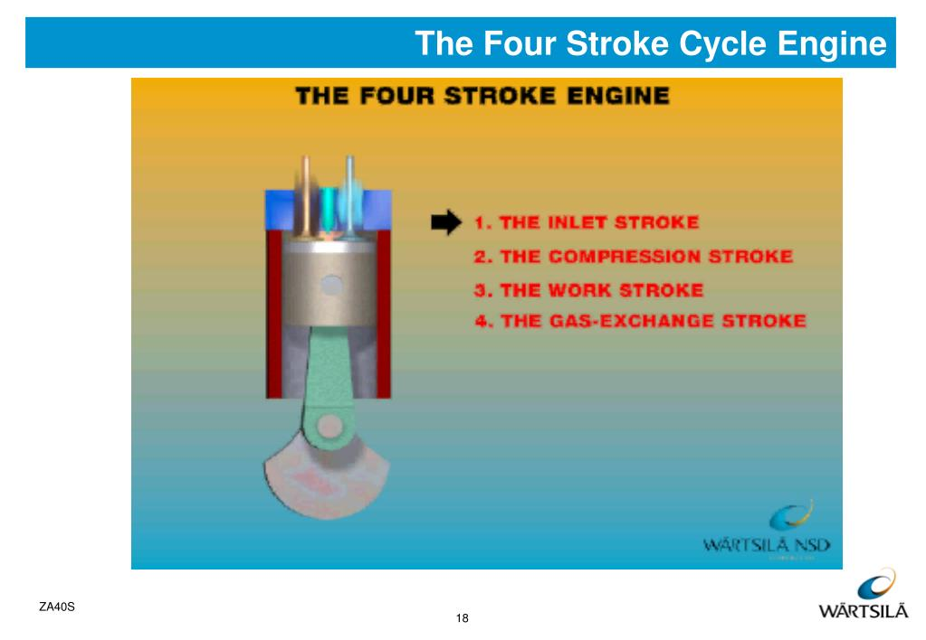 The Four Stroke Cycle Engine