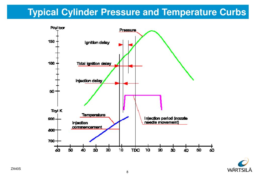 Typical Cylinder Pressure and Temperature Curbs