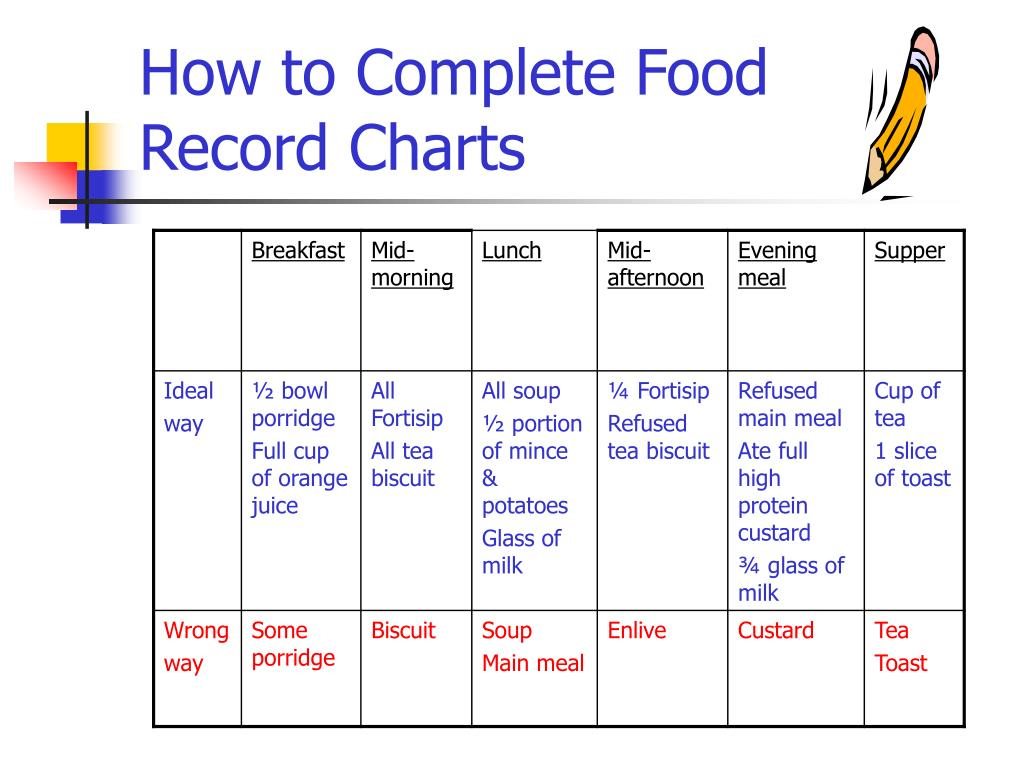 How to Complete Food